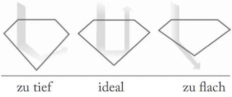 Der Cut ist das wichtigste Kriterium für die eigentliche Brillanz eines Diamanten