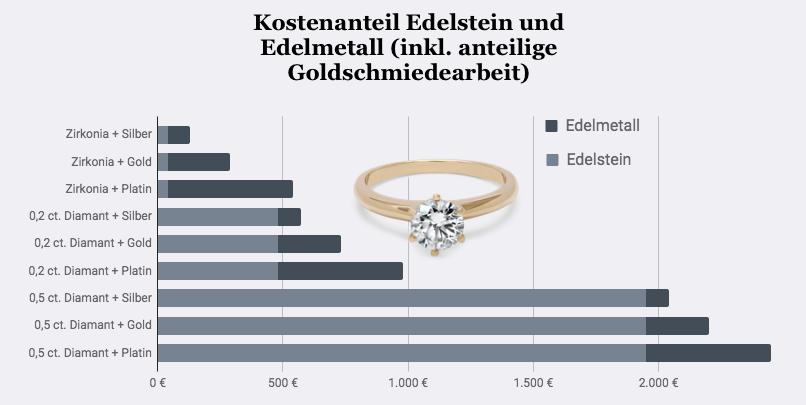 Verlobungsring Kosten Breedia